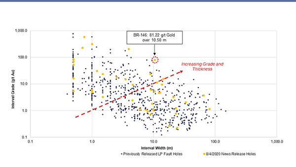 Newly reported LP Fault drill intervals plotted versus all previously reported LP Fault drill intervals. Data is from 126 reported drill holes.