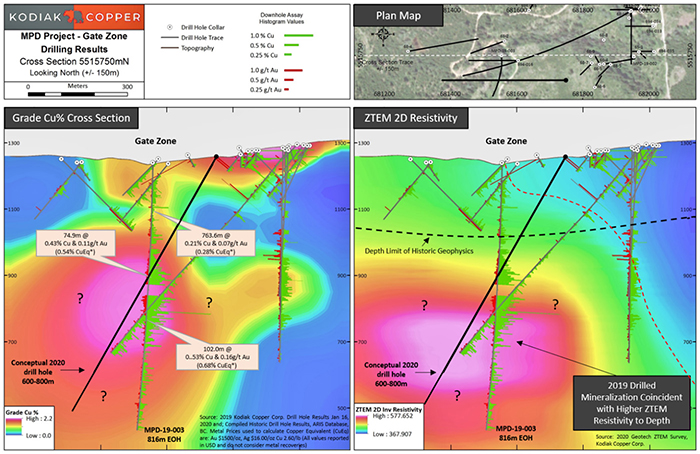 Gate Zone: Cross-sections of historic drilling, Kodiak's hole MPD 19-003 and new ZTEM 2D Resistivity.  The left panel is a colour contour of Cu% with colour bars of Cu% (green) and Au g/t (red) in core. The right panel is a colour contour 2D resistivity section from the recent airborne ZTEM survey.