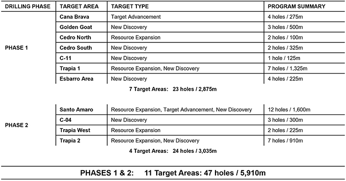Summary Table of Phase 1 and Phase 2 Drill Programs