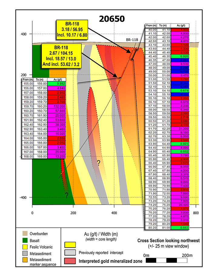 Cross section 20650. Apparent continuity of mineralization along 150 metres of strike length of the LP Fault can be compared in Figure 3, 4 and 5. Mineralization remains open to extension in all directions.